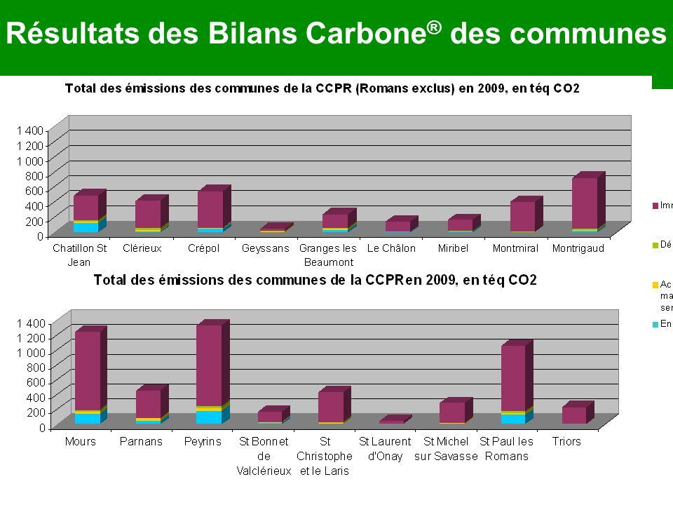 Résultats des Bilans Carbone ® des communes 3