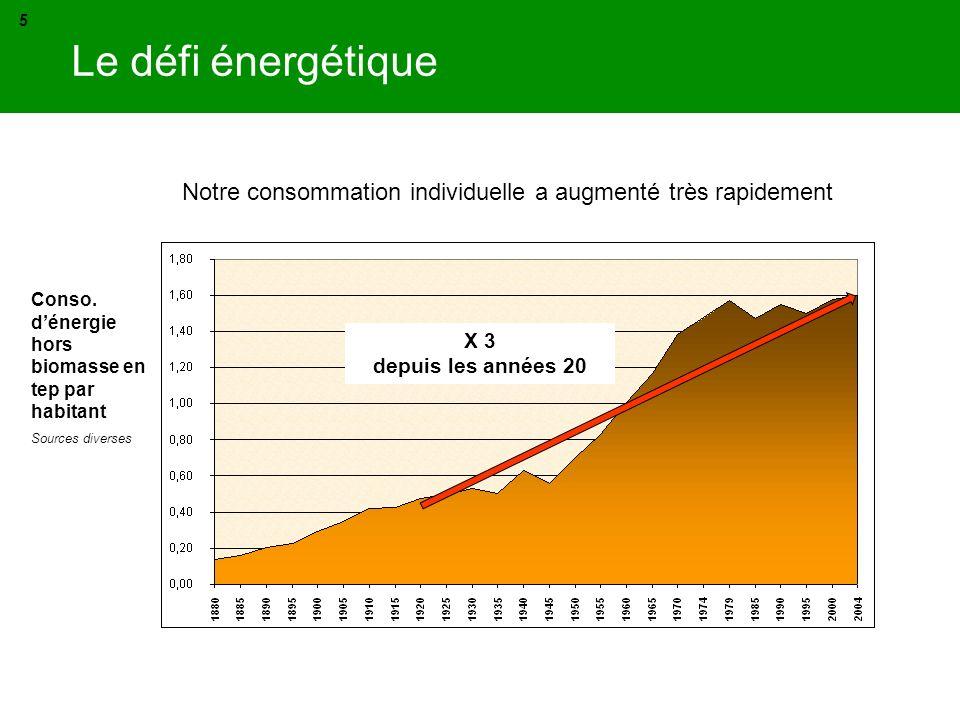 Notre consommation individuelle a augmenté très rapidement Conso. dénergie hors biomasse en tep par habitant Sources diverses X 3 depuis les années 20