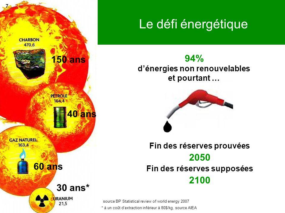 Fin des réserves prouvées 2050 Fin des réserves supposées 2100 40 ans 60 ans 30 ans* * à un coût dextraction inférieur à 80$/kg, source AIEA 150 ans s