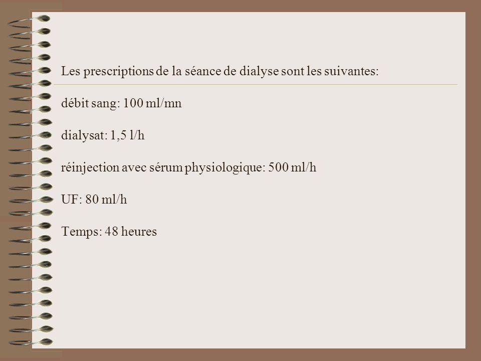 Les prescriptions de la séance de dialyse sont les suivantes: débit sang: 100 ml/mn dialysat: 1,5 l/h réinjection avec sérum physiologique: 500 ml/h U