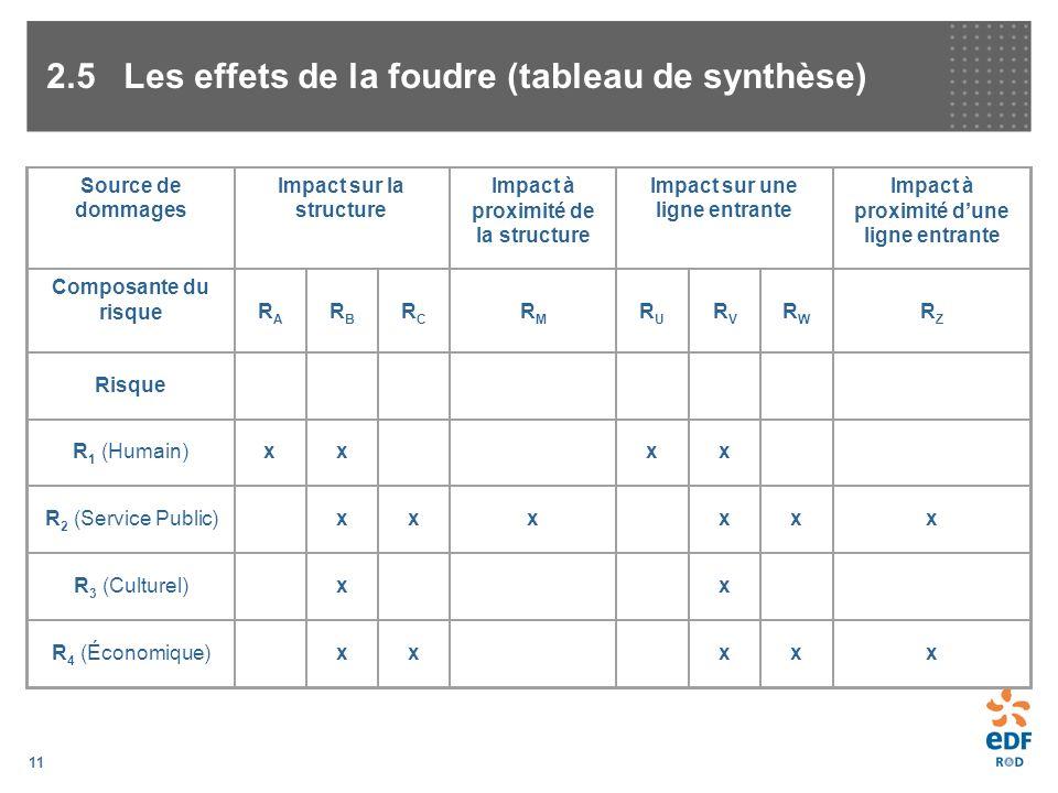 11 2.5Les effets de la foudre (tableau de synthèse) Source de dommages Impact sur la structure Impact à proximité de la structure Impact sur une ligne
