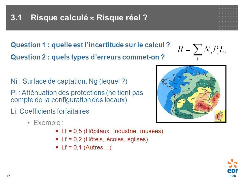 15 Question 1 : quelle est lincertitude sur le calcul ? Question 2 : quels types derreurs commet-on ? 3.1 Risque calculé Risque réel ? Ni : Surface de