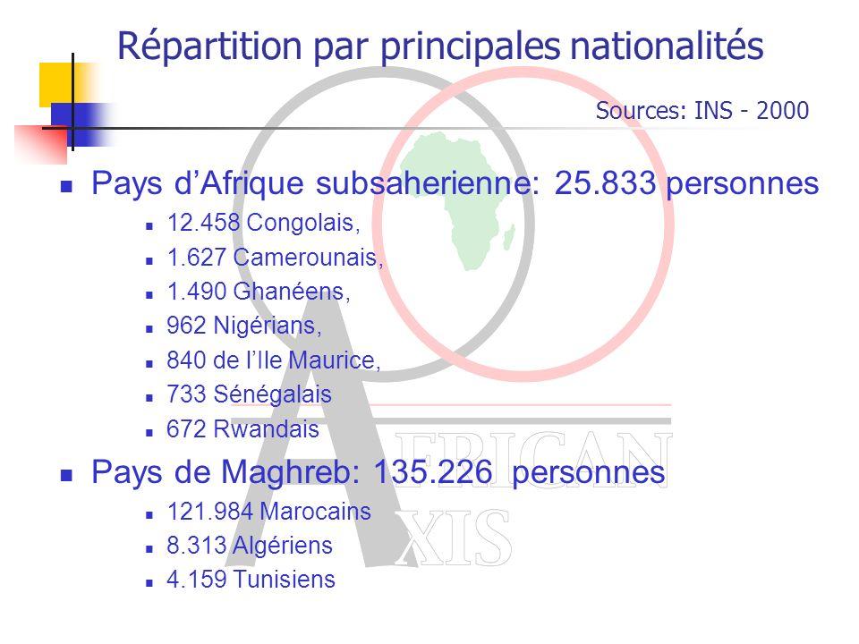 Répartition par principales nationalités Pays dAfrique subsaherienne: 25.833 personnes 12.458 Congolais, 1.627 Camerounais, 1.490 Ghanéens, 962 Nigérians, 840 de lIle Maurice, 733 Sénégalais 672 Rwandais Pays de Maghreb: 135.226 personnes 121.984 Marocains 8.313 Algériens 4.159 Tunisiens Sources: INS - 2000
