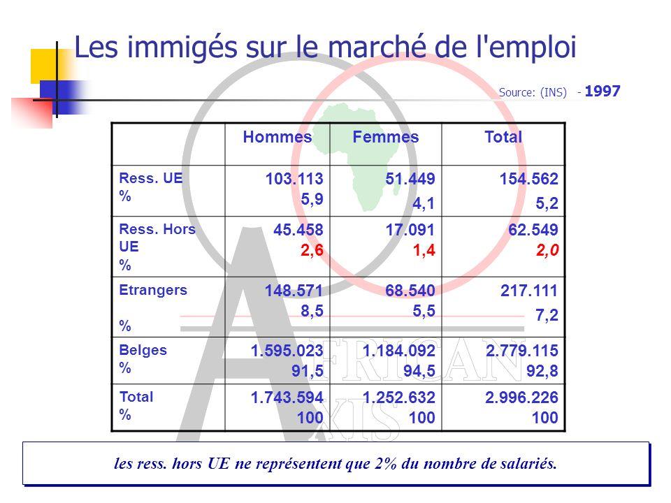 Les immigés sur le marché de l emploi HommesFemmesTotal Ress.