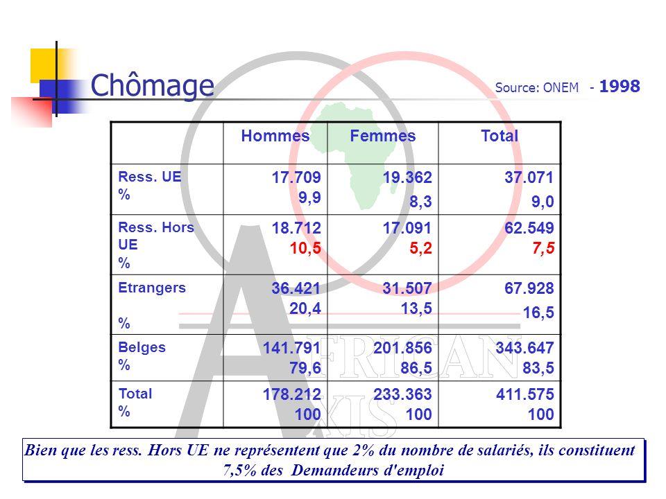 Chômage HommesFemmesTotal Ress.UE % 17.709 9,9 19.362 8,3 37.071 9,0 Ress.