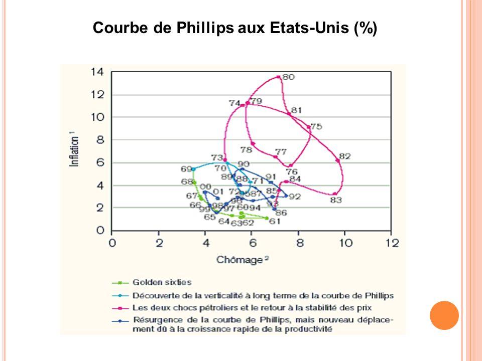 Courbe de Phillips aux Etats-Unis (%)