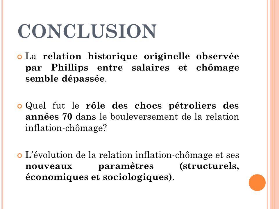 CONCLUSION La relation historique originelle observée par Phillips entre salaires et chômage semble dépassée. Quel fut le rôle des chocs pétroliers de