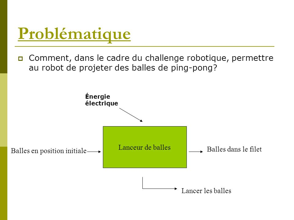 Problématique Comment, dans le cadre du challenge robotique, permettre au robot de projeter des balles de ping-pong? Lanceur de balles Lancer les ball
