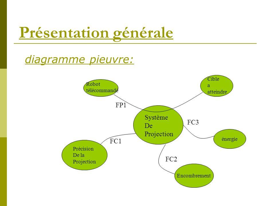 diagramme pieuvre: Système De Projection Robot télécommandé Cible a Atteindre Cible a atteindre FP1 énergie FC3 Encombrement Précision De la Projectio