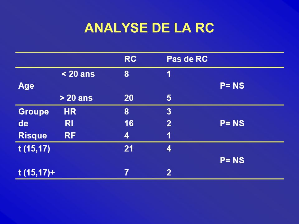 ANALYSE DE LA RC RCPas de RC < 20 ans Age > 20 ans 8 20 1515 P= NS Groupe HR de RI Risque RF 8 16 4 321321 P= NS t (15,17) t (15,17)+ 21 7 4242 P= NS