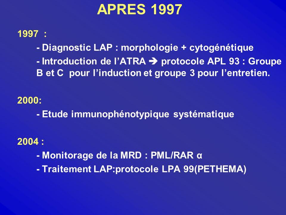 PRESENTATION DE LETUDE Etude rétrospective de 34 cas de LAP inclusion entre 1998 et 2004 (8,9% des LAM) Dg (+) : LAM3 (FAB) + t(15;17) Evaluation du protocole APL 93 - Caractéristiques des patients - Analyse de la RC - Etude de la SSE - Etude des rechutes - Etude de la SG