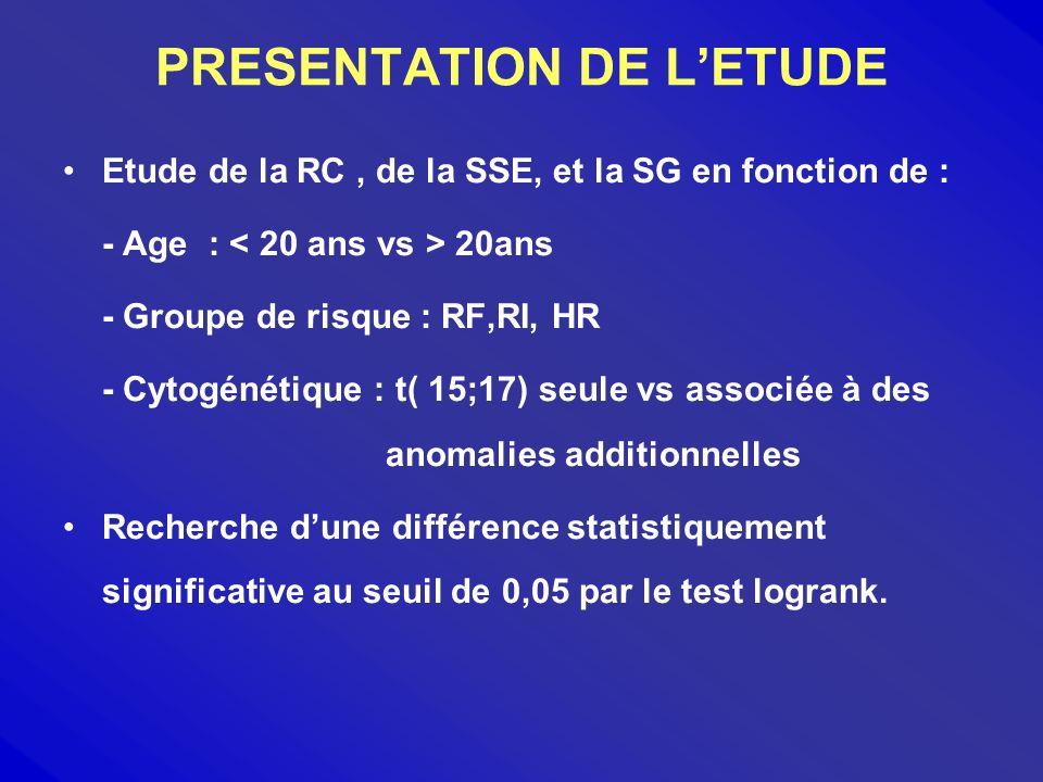 ANALYSE DE LA SG > 20ans Age < 20ans 72,73% 64,81% P = NS Groupe HR de RI Risque RF 47,73% 67,72% 80% P = NS Cytogénétique t (15,17 ) t (15,17) + 62,02% 66,67% p = NS