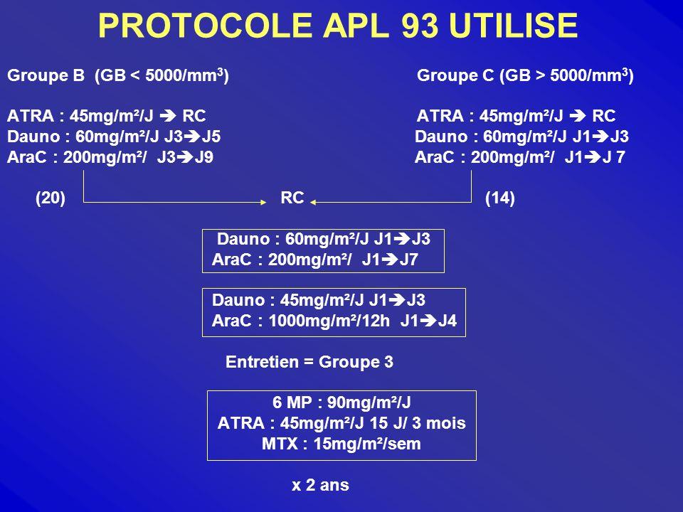 CARACTERISTIQUES DE NOS PATIENTS Nombre de patient34 : 19 F et 15 H Age médian28 ans ( 6-60 ans) Taux médian de GB3000/mm3 (600-97000/mm3) Taux médian de Pq24 000/mm3 (2000-127000/mm3) M3 hypergranulaire M3 variante 33/34 1/34
