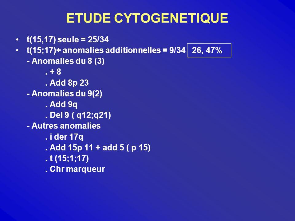 ANALYSE DE LA SSE > 20ans Age < 20 ans 64,65% 64,81% P = 0,69 Groupe HR de RI Risque RF 47,73% 67,72% 80% P = 0,16 Cytogénétique t (15,17 ) t (15,17) + 62,02% 66,67% p = 0, 74