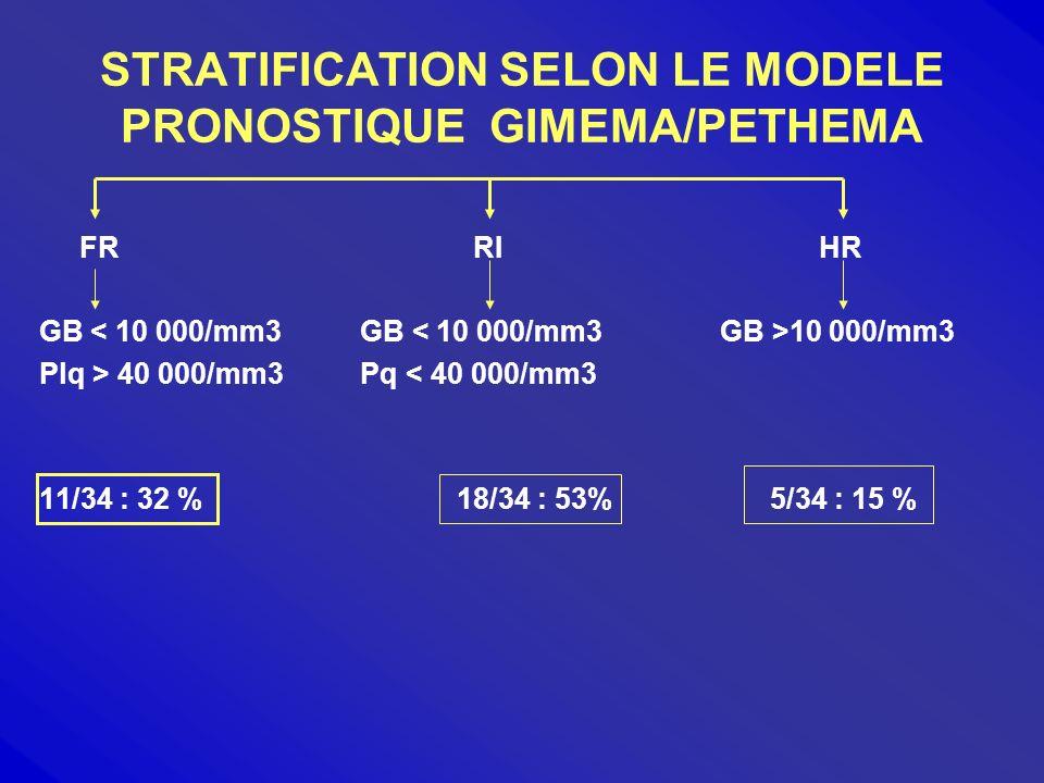 VALEUR PRONOSTIQUE DE LAGE < 20 ans : GIMEMA –AIEOP (Blood 2005 ) RC = 96 % ; SSE = 76 % ; SG = 89 % Traitement idem adulte > 60 ans : European APL Group ( Leukemia 2005) 60 ans RC94 %86 % p = 0,0014 Rechute23,2 %15,6 % SG 78 %57 % p < 0, 0001 CT moins intensive sujet > 60 ans