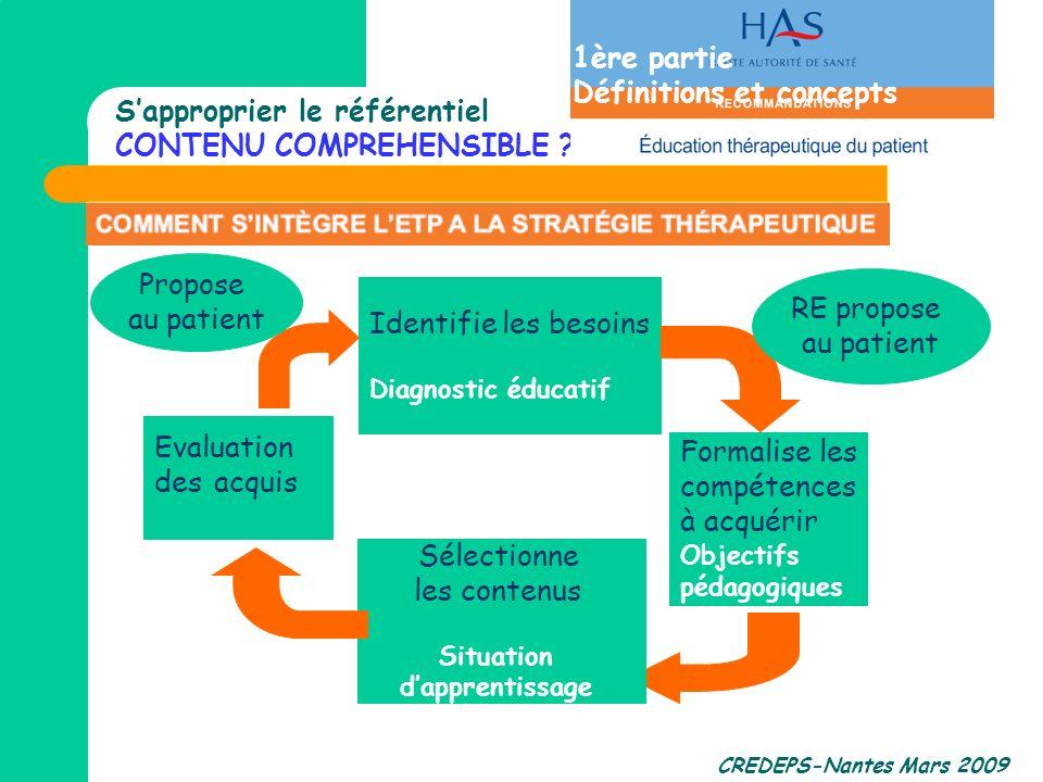 CREDEPS-Nantes Mars 2009 Identifie les besoins Diagnostic éducatif Formalise les compétences à acquérir Objectifs pédagogiques Sélectionne les contenu