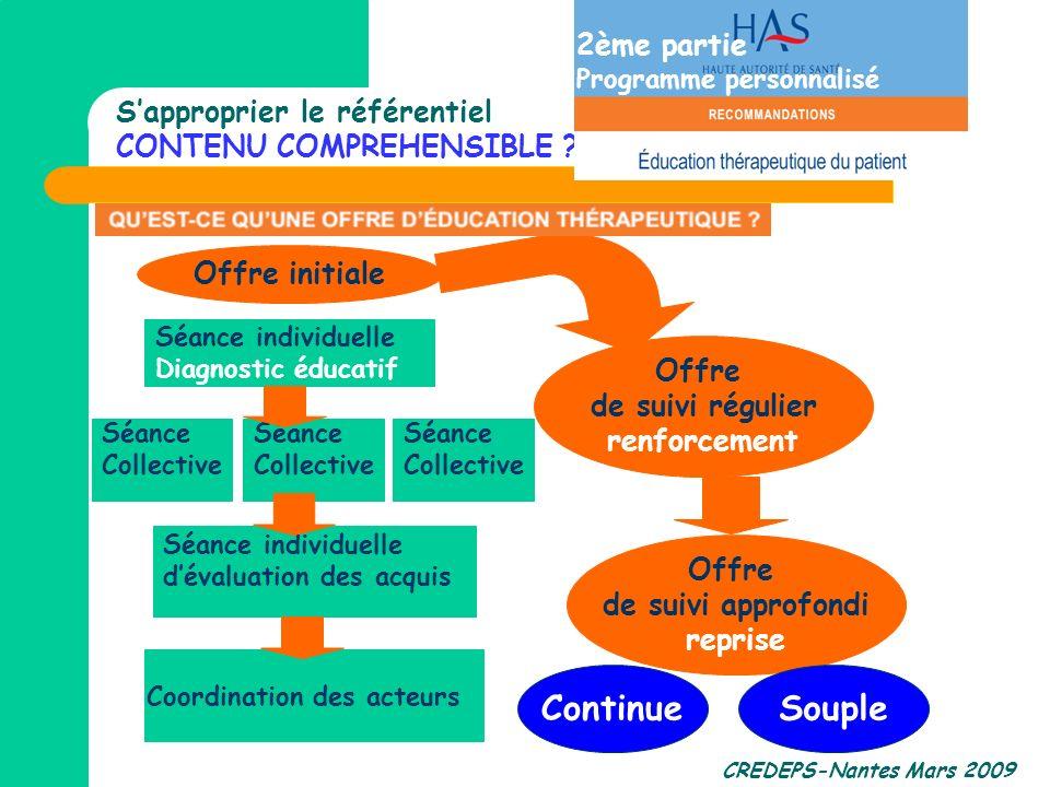 CREDEPS-Nantes Mars 2009 Séance individuelle Diagnostic éducatif Coordination des acteurs Séance Collective Offre initiale Sapproprier le référentiel
