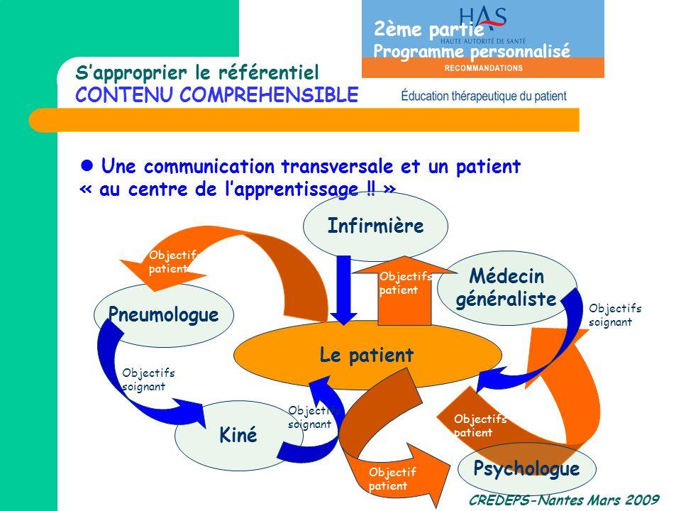 CREDEPS-Nantes Mars 2009 Une communication transversale et un patient « au centre de lapprentissage !! » Le patient Infirmière Kiné Pneumologue Médeci