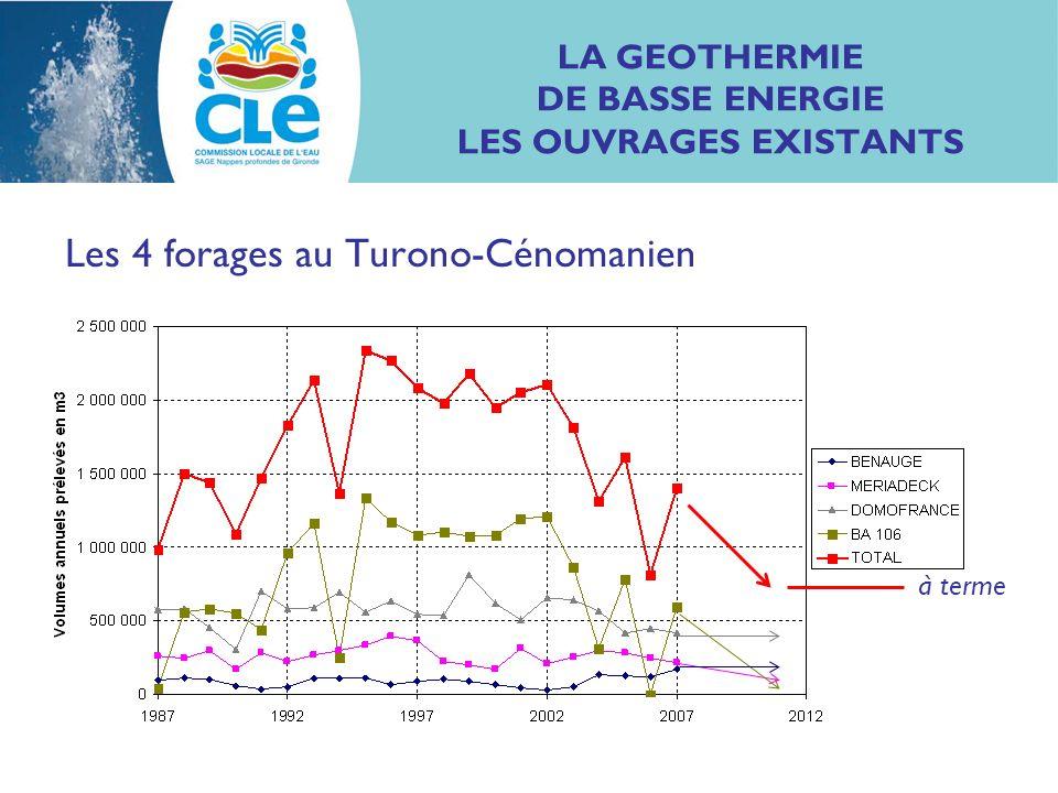 LA GEOTHERMIE DE BASSE ENERGIE LES OUVRAGES EXISTANTS Question de la valorisation des eaux exhaurées : Forage de Mériadeck : chauffage urbain 250 000 m 3 /an A terme, 165 000 m 3 /an : - chauffage urbain 125 000 m 3 /an (avec plus de clients) - piscine Judaïque 40 000 m 3 /an (gain sur AEP) Valorisation secondaire partielle pour usages de nettoiement (10 000 m 3 /an).