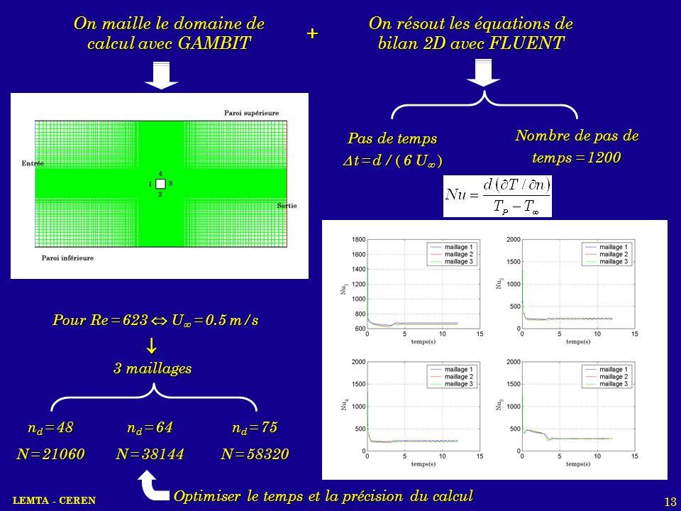 LEMTA - CEREN 13 On résout les équations de bilan 2D avec FLUENT On maille le domaine de calcul avec GAMBIT + Pas de temps t = d / ( 6 U ) t = d / ( 6