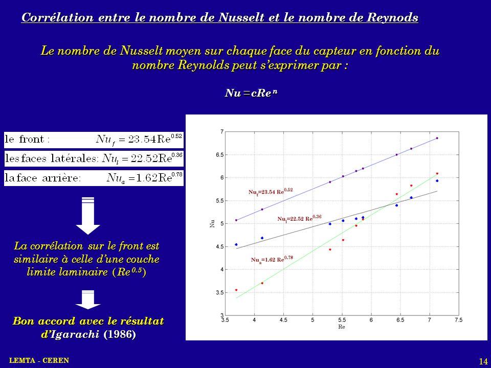 LEMTA - CEREN 14 Le nombre de Nusselt moyen sur chaque face du capteur en fonction du nombre Reynolds peut sexprimer par : Nu = cRe n La corrélation s