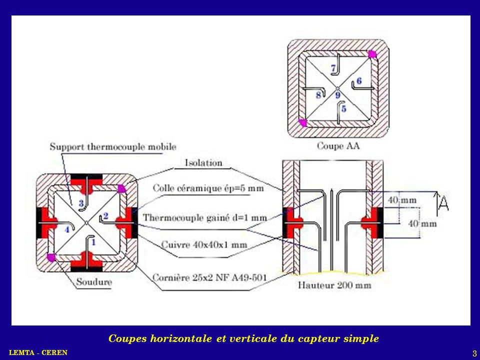 LEMTA - CEREN 14 Le nombre de Nusselt moyen sur chaque face du capteur en fonction du nombre Reynolds peut sexprimer par : Nu = cRe n La corrélation sur le front est similaire à celle dune couche limite laminaire ( Re 0.5 ) Bon accord avec le résultat dIgarachi (1986) Corrélation entre le nombre de Nusselt et le nombre de Reynods