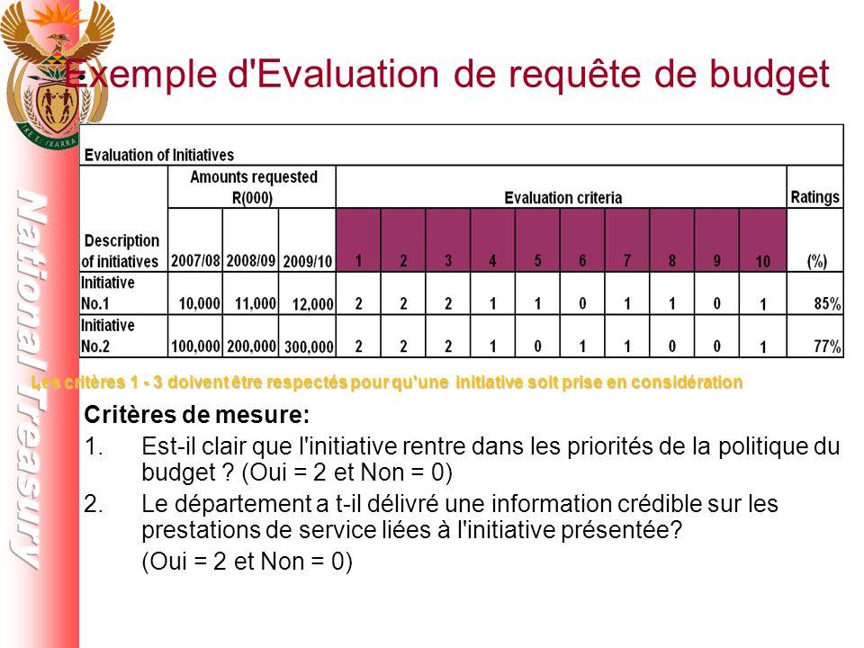 Critères de mesure: 1.Est-il clair que l initiative rentre dans les priorités de la politique du budget .