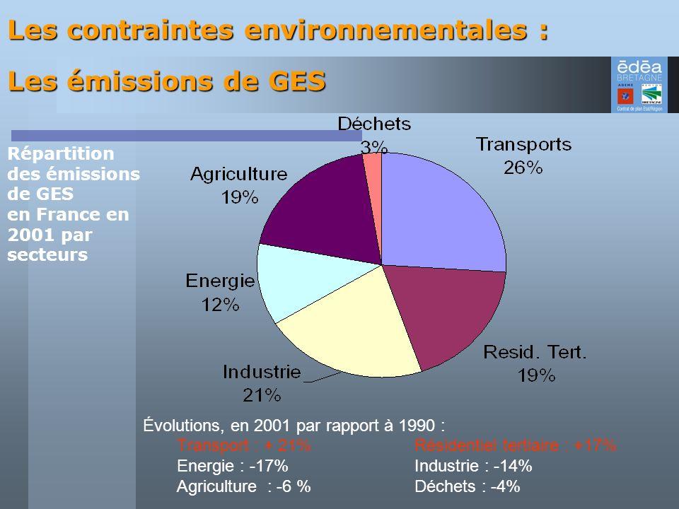Répartition des émissions de GES en France en 2001 par secteurs Évolutions, en 2001 par rapport à 1990 : Transport : + 21%Résidentiel tertiaire : +17%