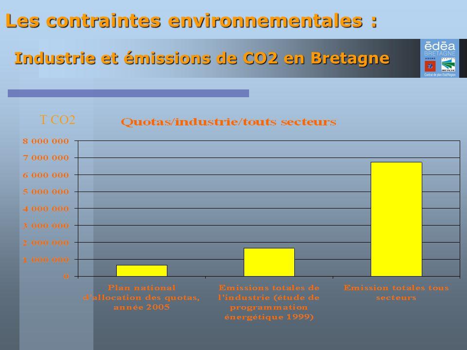 Industrie et émissions de CO2 en Bretagne T CO2 Les contraintes environnementales :