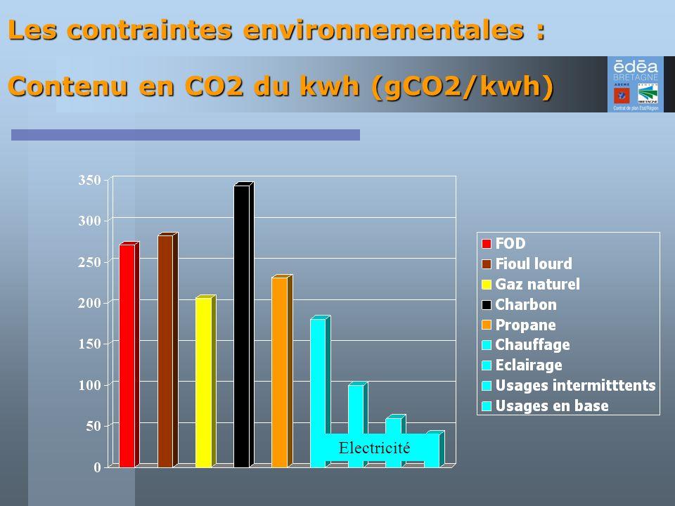 Electricité Les contraintes environnementales : Contenu en CO2 du kwh (gCO2/kwh)