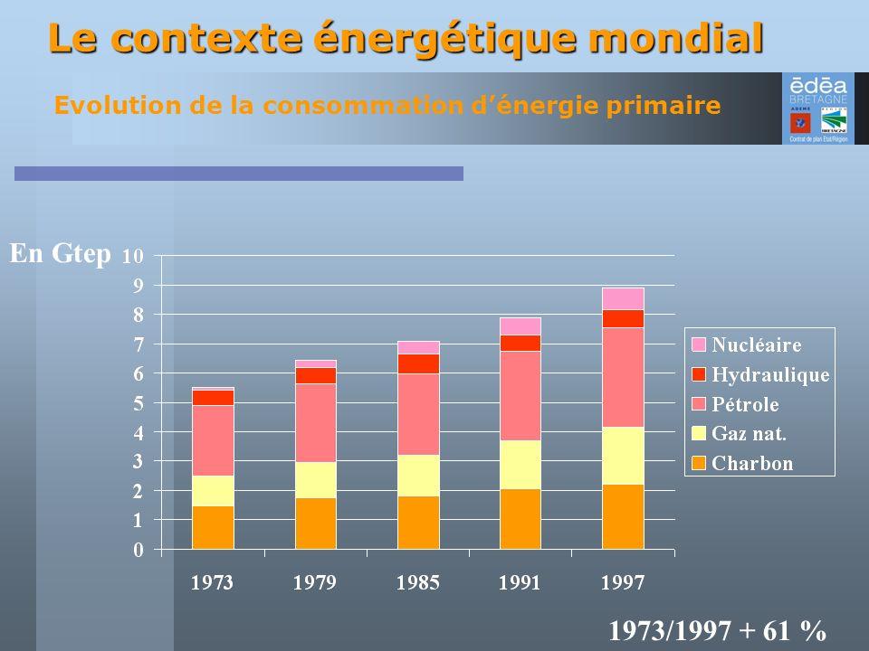Sur les process de fabrication Sur les bâtiments Les contraintes environnementales : La nécessité de réduire les consommations
