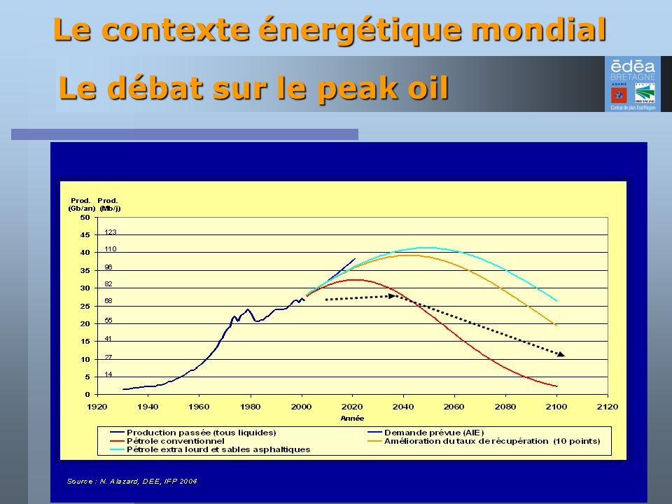 Le débat sur le peak oil Le contexte énergétique mondial