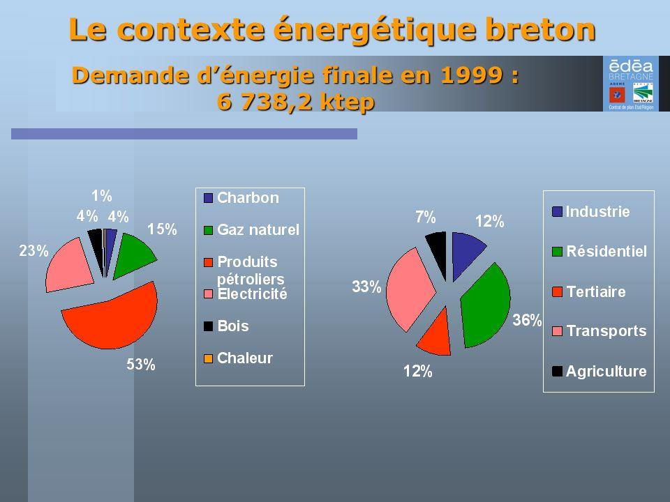 Demande dénergie finale en 1999 : 6 738,2 ktep Le contexte énergétique breton
