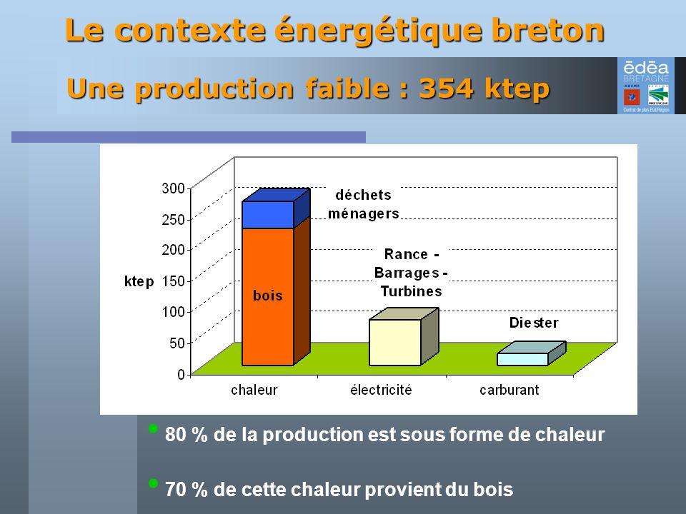 80 % de la production est sous forme de chaleur 70 % de cette chaleur provient du bois Le contexte énergétique breton Une production faible : 354 ktep