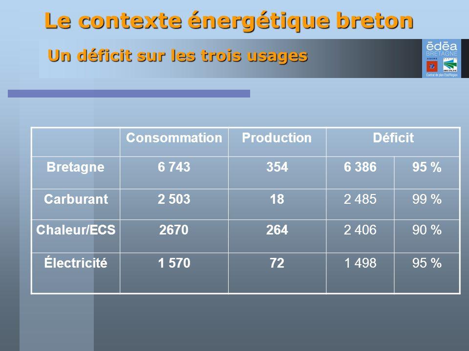 Un déficit sur les trois usages ConsommationProductionDéficit Bretagne6 7433546 38695 % Carburant2 503182 48599 % Chaleur/ECS26702642 40690 % Électric