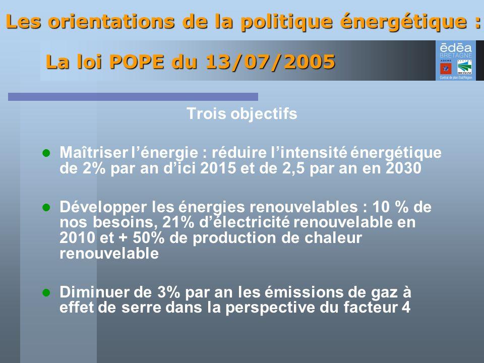 Les orientations de la politique énergétique : Trois objectifs Maîtriser lénergie : réduire lintensité énergétique de 2% par an dici 2015 et de 2,5 pa