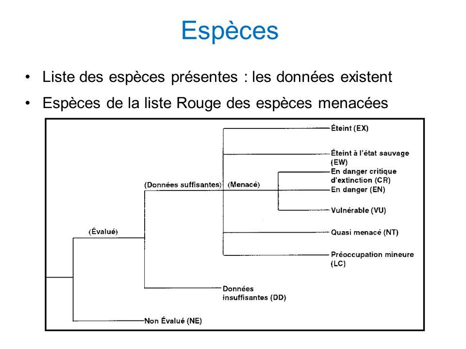 Espèces Liste des espèces présentes : les données existent Espèces de la liste Rouge des espèces menacées