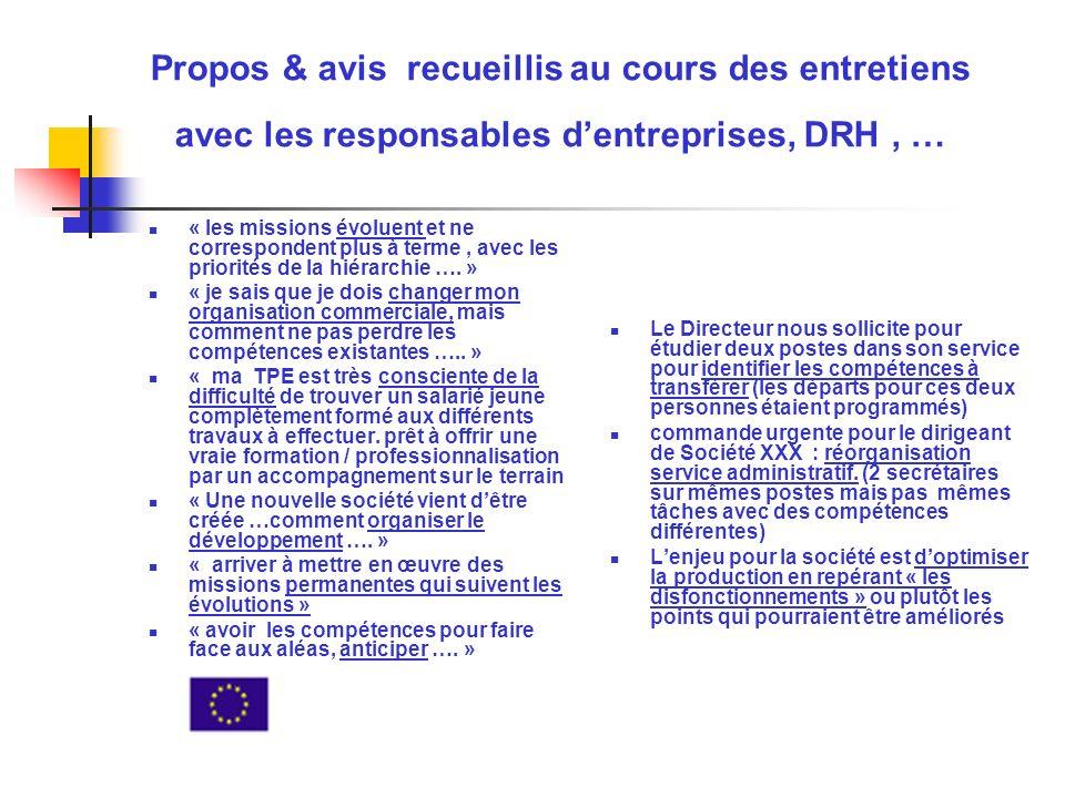Propos & avis recueillis au cours des entretiens avec les responsables dentreprises, DRH, … « les missions évoluent et ne correspondent plus à terme, avec les priorités de la hiérarchie ….