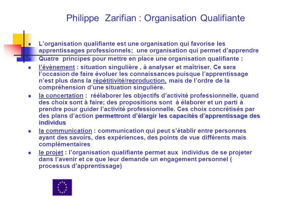 Philippe Zarifian : Organisation Qualifiante Lorganisation qualifiante est une organisation qui favorise les apprentissages professionnels; une organisation qui permet dapprendre Quatre principes pour mettre en place une organisation qualifiante : lévènement : situation singulière, à analyser et maîtriser.
