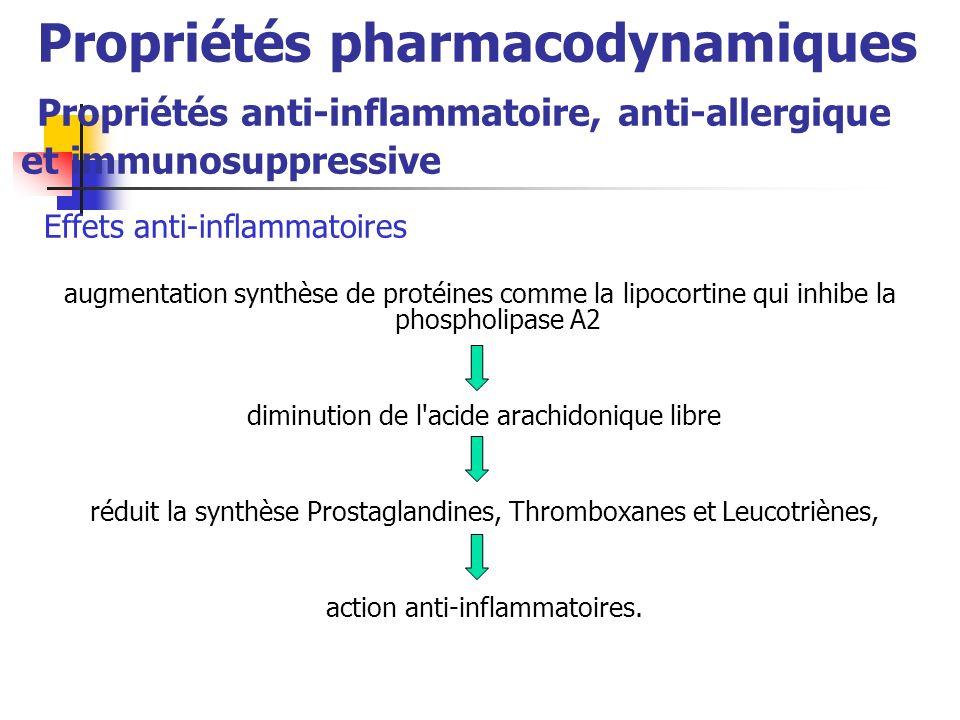 Propriétés pharmacodynamiques Propriétés anti-inflammatoire, anti-allergique et immunosuppressive Effets anti-inflammatoires augmentation synthèse de protéines comme la lipocortine qui inhibe la phospholipase A2 diminution de l acide arachidonique libre réduit la synthèse Prostaglandines, Thromboxanes et Leucotriènes, action anti-inflammatoires.