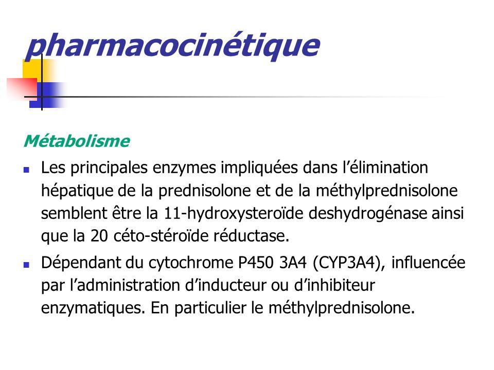 pharmacocinétique Métabolisme Les principales enzymes impliquées dans lélimination hépatique de la prednisolone et de la méthylprednisolone semblent être la 11-hydroxysteroïde deshydrogénase ainsi que la 20 céto-stéroïde réductase.