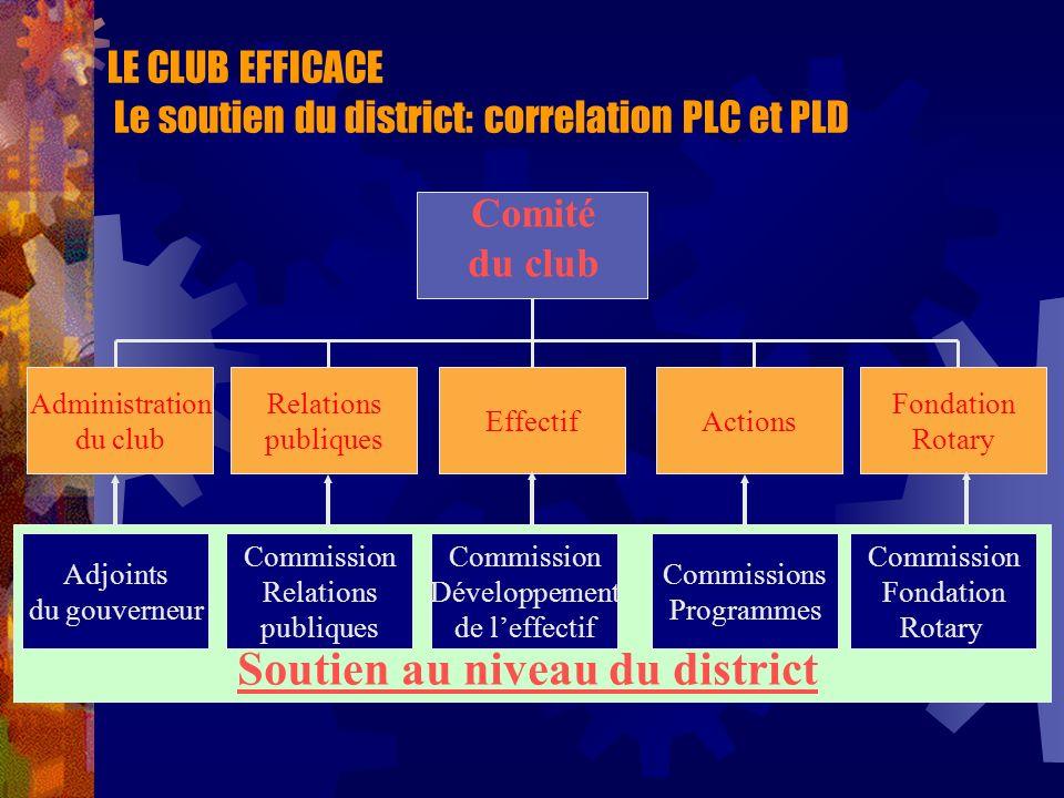 LE CLUB EFFICACE Le soutien du district: correlation PLC et PLD Comité du club Administration du club Relations publiques EffectifActions Fondation Ro