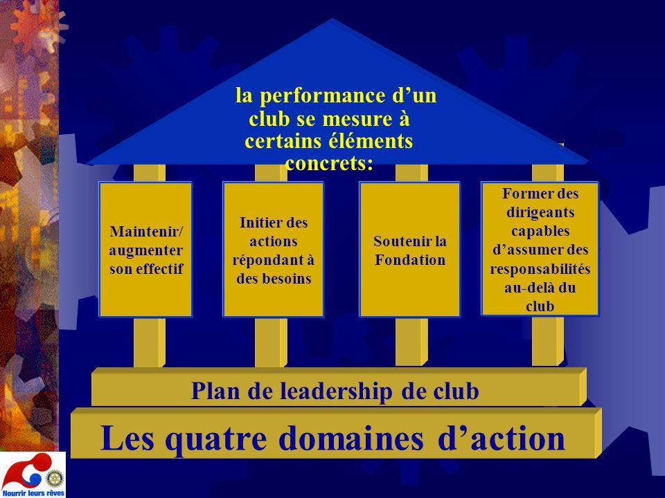 la performance dun club se mesure à certains éléments concrets: Maintenir/ augmenter son effectif Initier des actions répondant à des besoins Soutenir