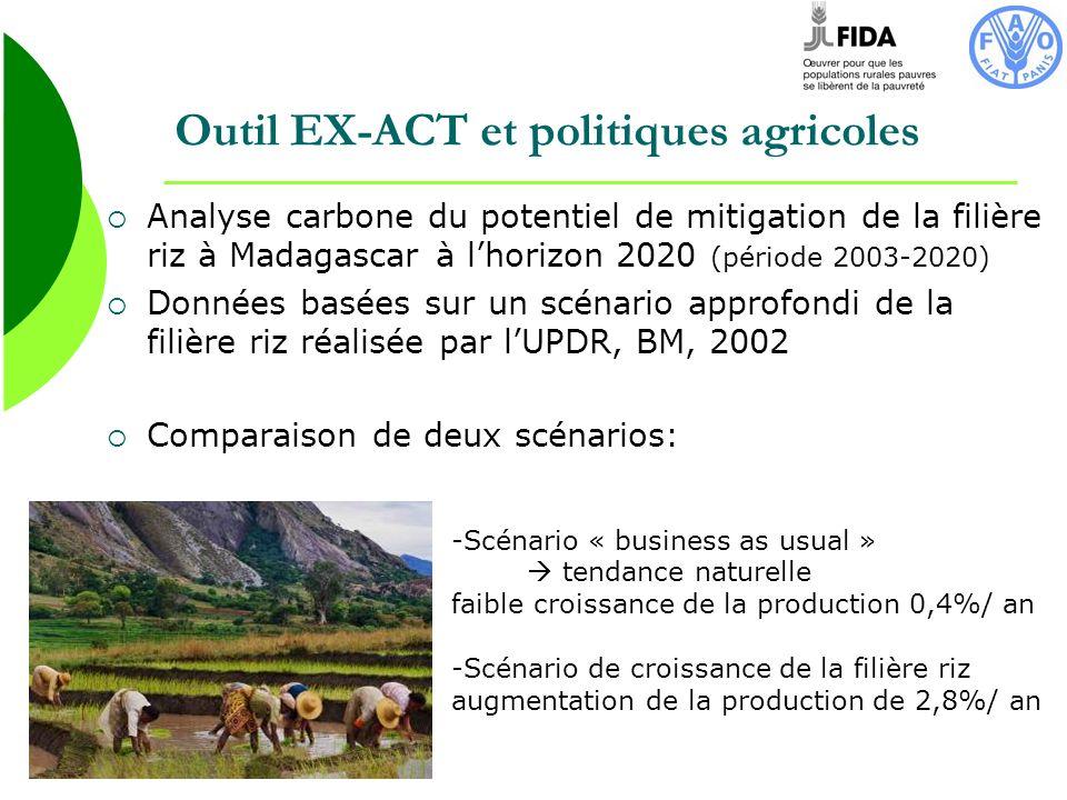 Outil EX-ACT et politiques agricoles Analyse carbone du potentiel de mitigation de la filière riz à Madagascar à lhorizon 2020 (période 2003-2020) Don