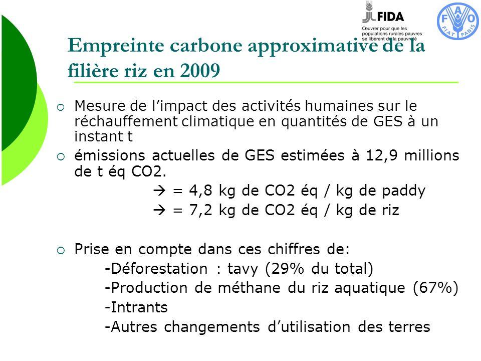 Empreinte carbone approximative de la filière riz en 2009 Mesure de limpact des activités humaines sur le réchauffement climatique en quantités de GES