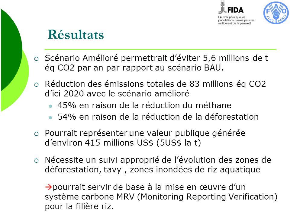 Résultats Scénario Amélioré permettrait déviter 5,6 millions de t éq CO2 par an par rapport au scénario BAU. Réduction des émissions totales de 83 mil