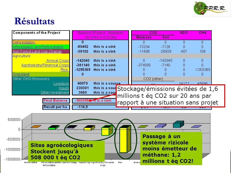 Résultats Stockage/émissions évitées de 1,6 millions t éq CO2 sur 20 ans par rapport à une situation sans projet Sites agroécologiques Stockent jusquà