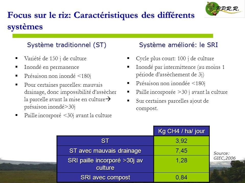 Focus sur le riz: Caractéristiques des différents systèmes Kg CH4 / ha/ jour ST3,92 ST avec mauvais drainage 7,45 SRI paille incorporé >30j av culture