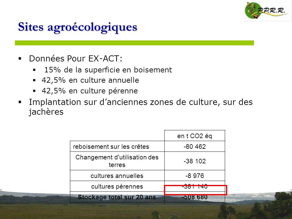 Sites agroécologiques Données Pour EX-ACT: 15% de la superficie en boisement 42,5% en culture annuelle 42,5% en culture pérenne Implantation sur danci