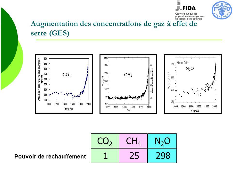 Résultats Scénario Amélioré permettrait déviter 5,6 millions de t éq CO2 par an par rapport au scénario BAU.